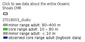 Dusky whaler shark home range legend